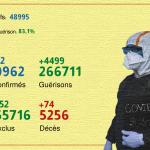 Covid-19: 4.702 cas et 74 décès en 24H